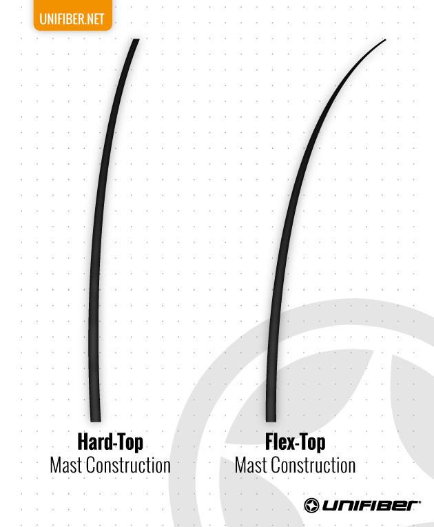 Unifiber Masts Bend Guide