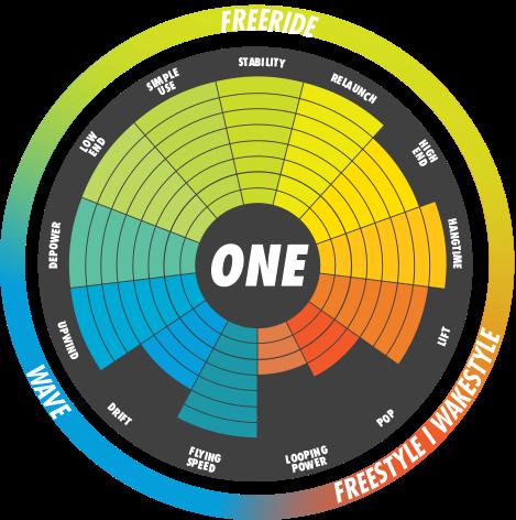 ONE - Charakterystyka