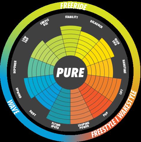 PURE - Specs graph