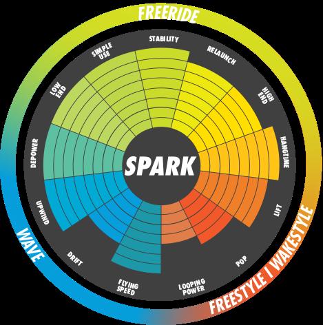 SPARK - Specs graph